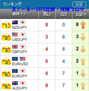 20151017さきよみLIONチャートランキング