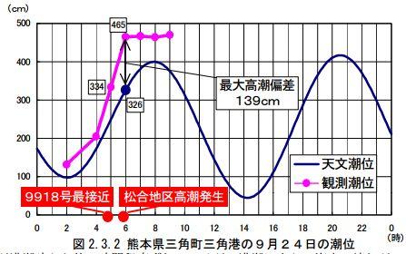 平成11年 台風18号 三角港潮位