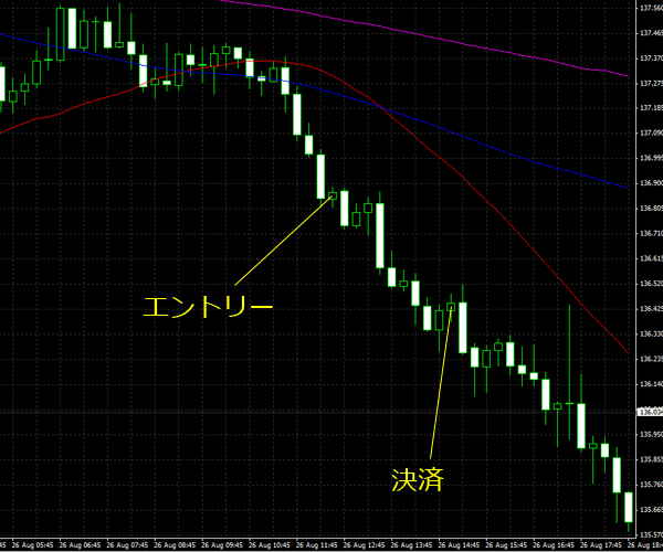 20150827eurjpy01.png