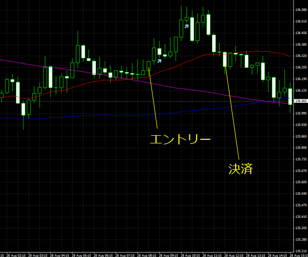 20150829eurjpy01.png