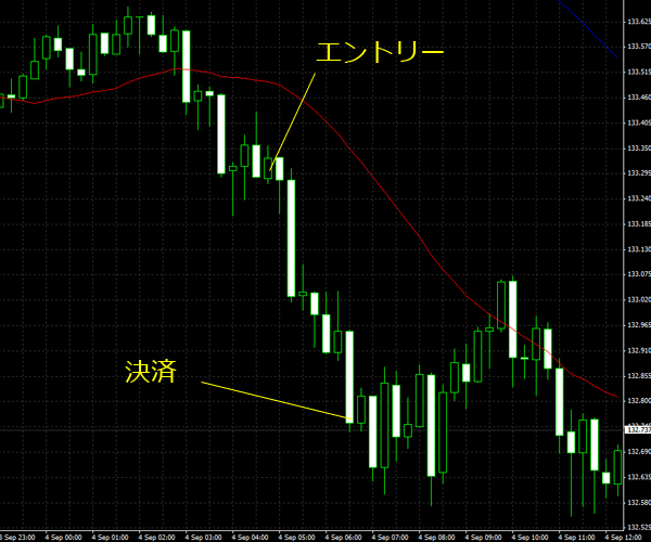 20150905eurjpy01.png