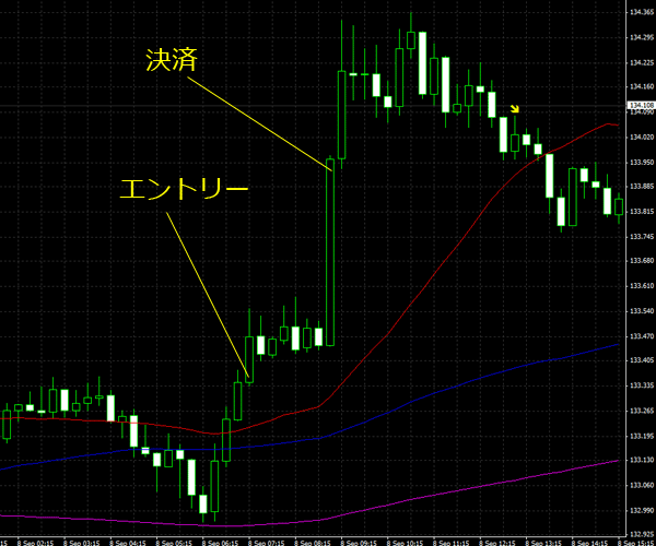 20150909eurjpy01.png