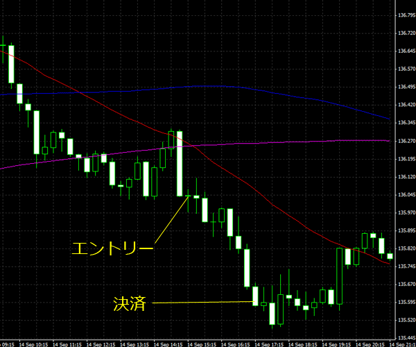 20150915eurjpy01.png