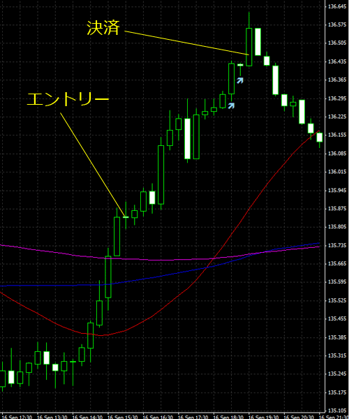 20150917eurjpy01.png