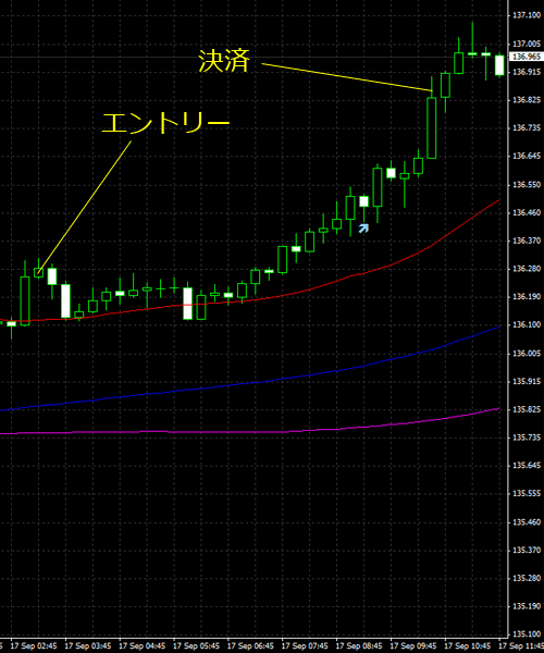 20150918eurjpy01.png