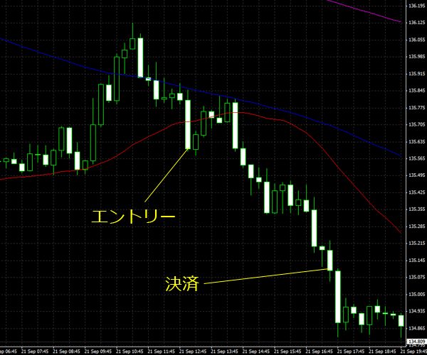 20150922eurjpy01.png