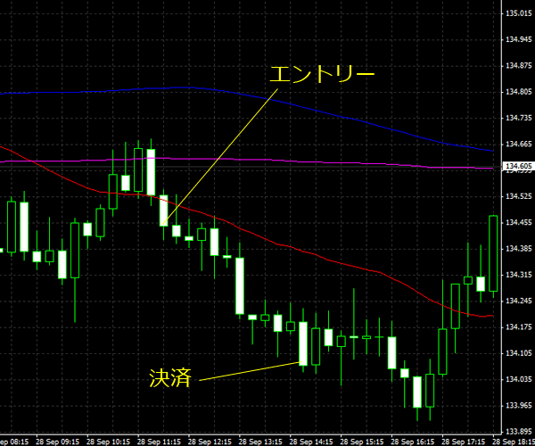 20150929eurjpy01.png