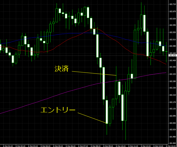 20151007gbpjpy01.png