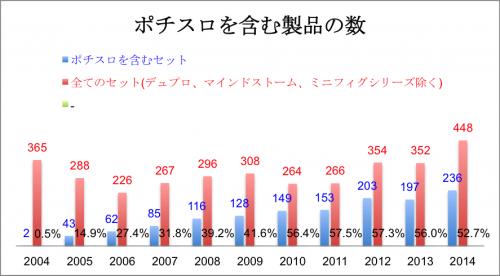 ポチスロを含む製品の数(2-1)