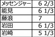 2015年先発投手平均投球回数9月8日時点