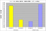 2015年先制点と勝利率敗戦率の関係9月10日時点