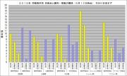 2015年対戦相手別先制点と勝敗の関係9月10日時点