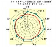 2015年チーム打撃成績比較阪神VS対戦相手