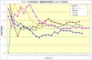2015年先発投手防御率推移9月20日時点