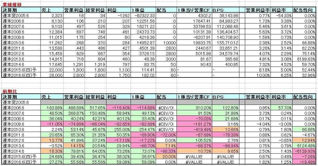 2015-09-05_業績推移