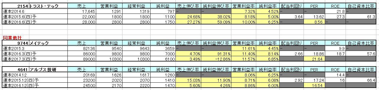 2015-09-05_他社比較