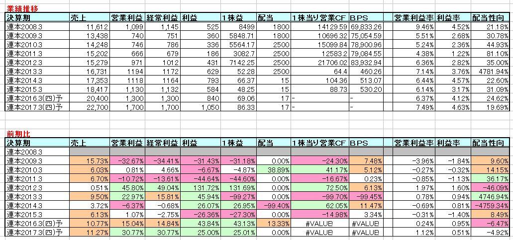 2015-09-27_業績推移