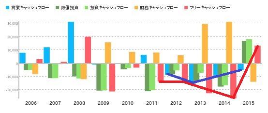 第一中央汽船_キャッシュグラフ