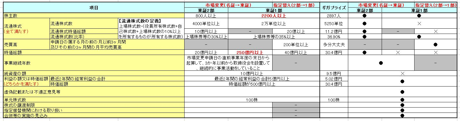 東証2部への市場変更について