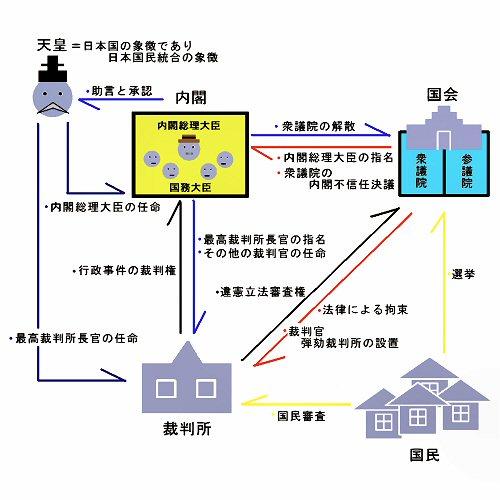 04 500 日本国政治形態図