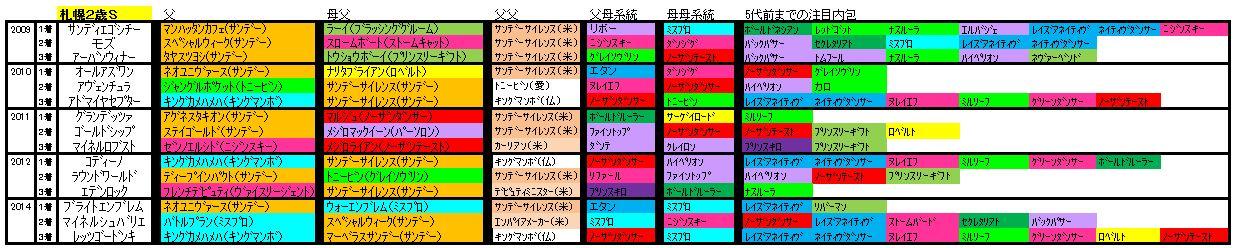 札幌2歳血統