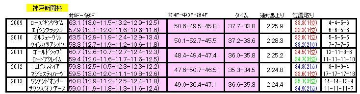 神戸新聞杯ラップ