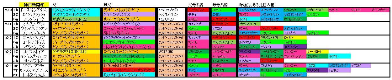 神戸新聞杯血統