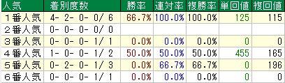 ルメール社台ダ人気