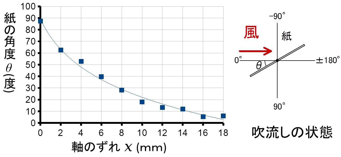 実験1 グラフ