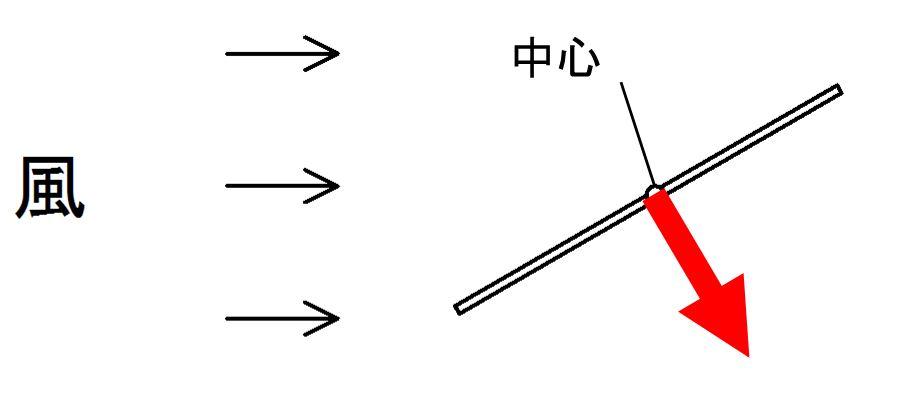 実験1 仮説