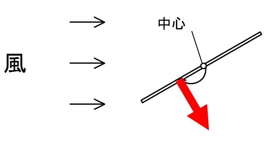実験1 仮説2