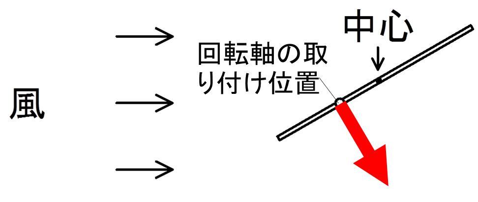 実験1 空気抵抗の位置