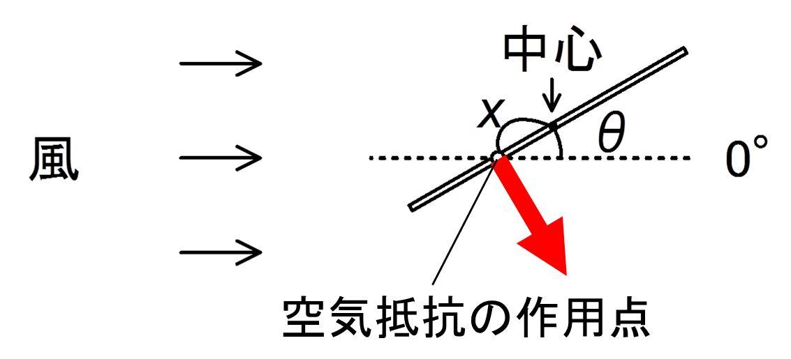 実験1 空気抵抗の位置2
