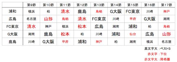 2015対戦9節〜
