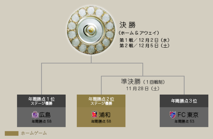 919チャンピオンシップ