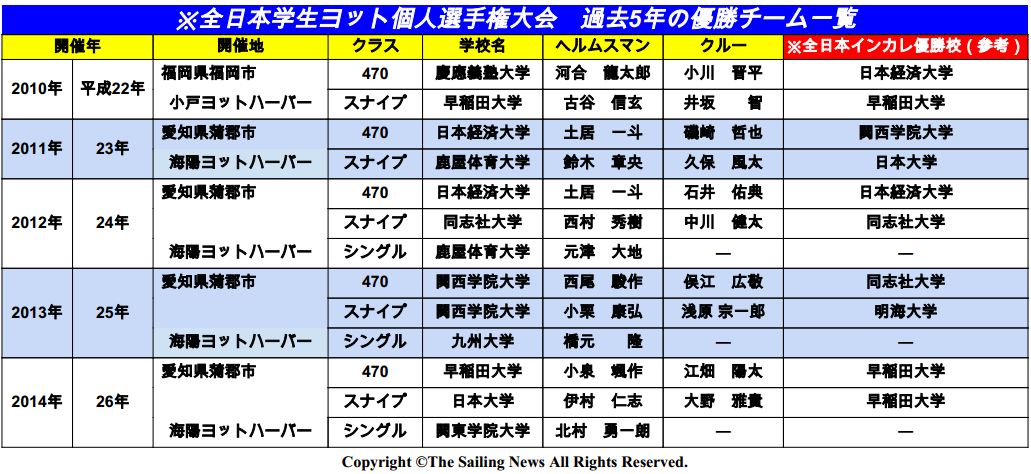 全日本個人戦過去5年の優勝者一覧