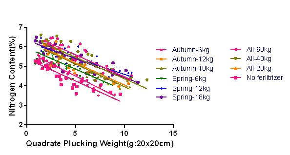 H270905 A2施肥量比較相関図