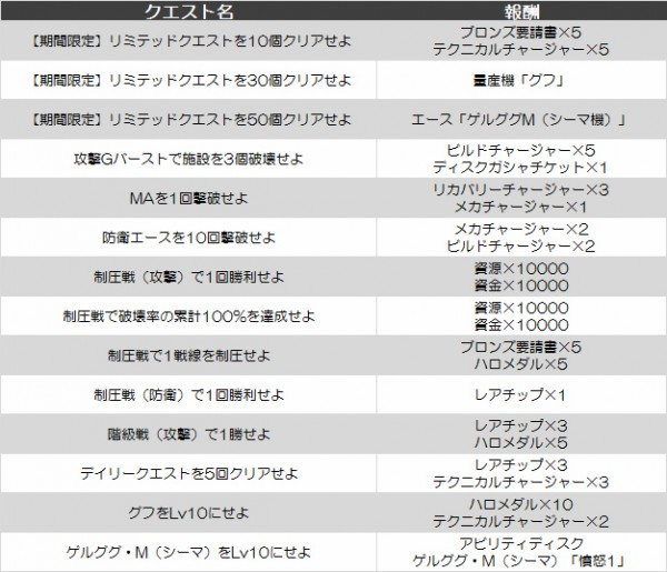 基本無料のブラウザシミュレーションゲーム『ガンダムジオラマフロント』 新ユニット「グフ」が貰えるイベント「リミテッドクエスト~よりどりみどり~」を開催