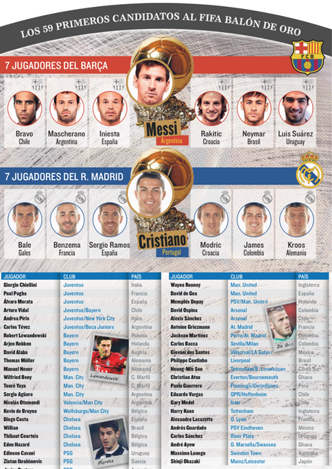 2015 Ballon Dor shortlist