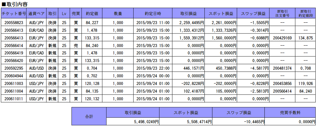 oanda_trade_report_150923.png