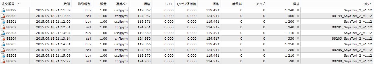 togaku_sayatori_ea_demo_trade_150918.png