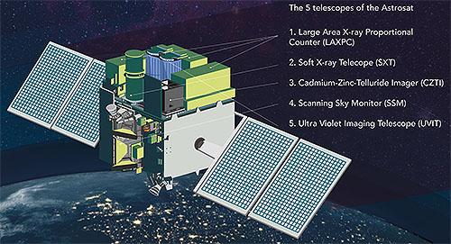 インド初の天文衛星「アストロサット」打ち上げ成功