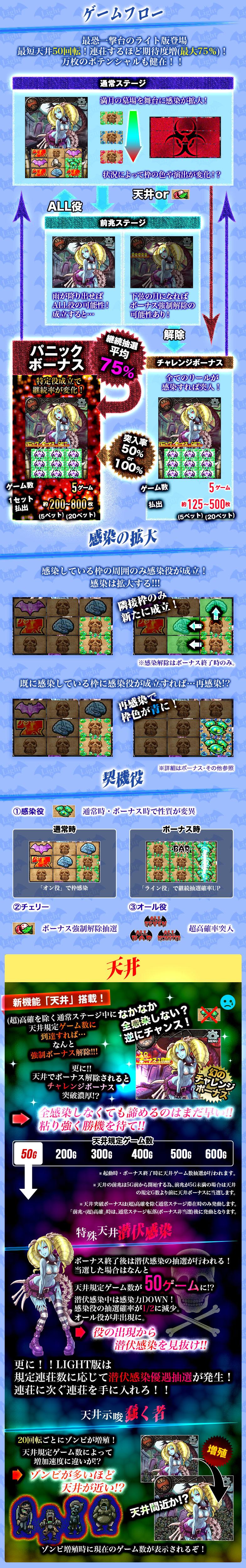MONSTERS-ゾンビ-Light ゲームフロー