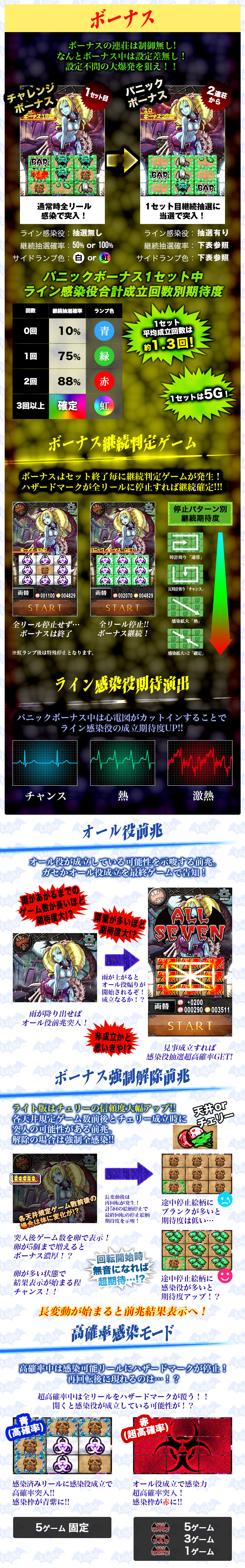 MONSTERS-ゾンビ-Light ボーナス・その他