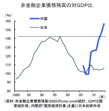 中国 債務GDP日