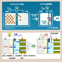 リチウム空気電池