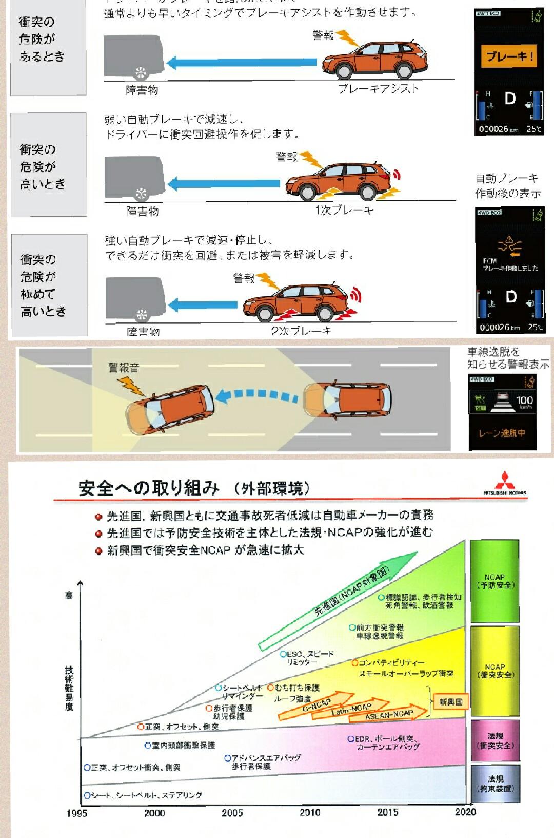 三菱自動車 アウトランダー 安全装備 e-Assist