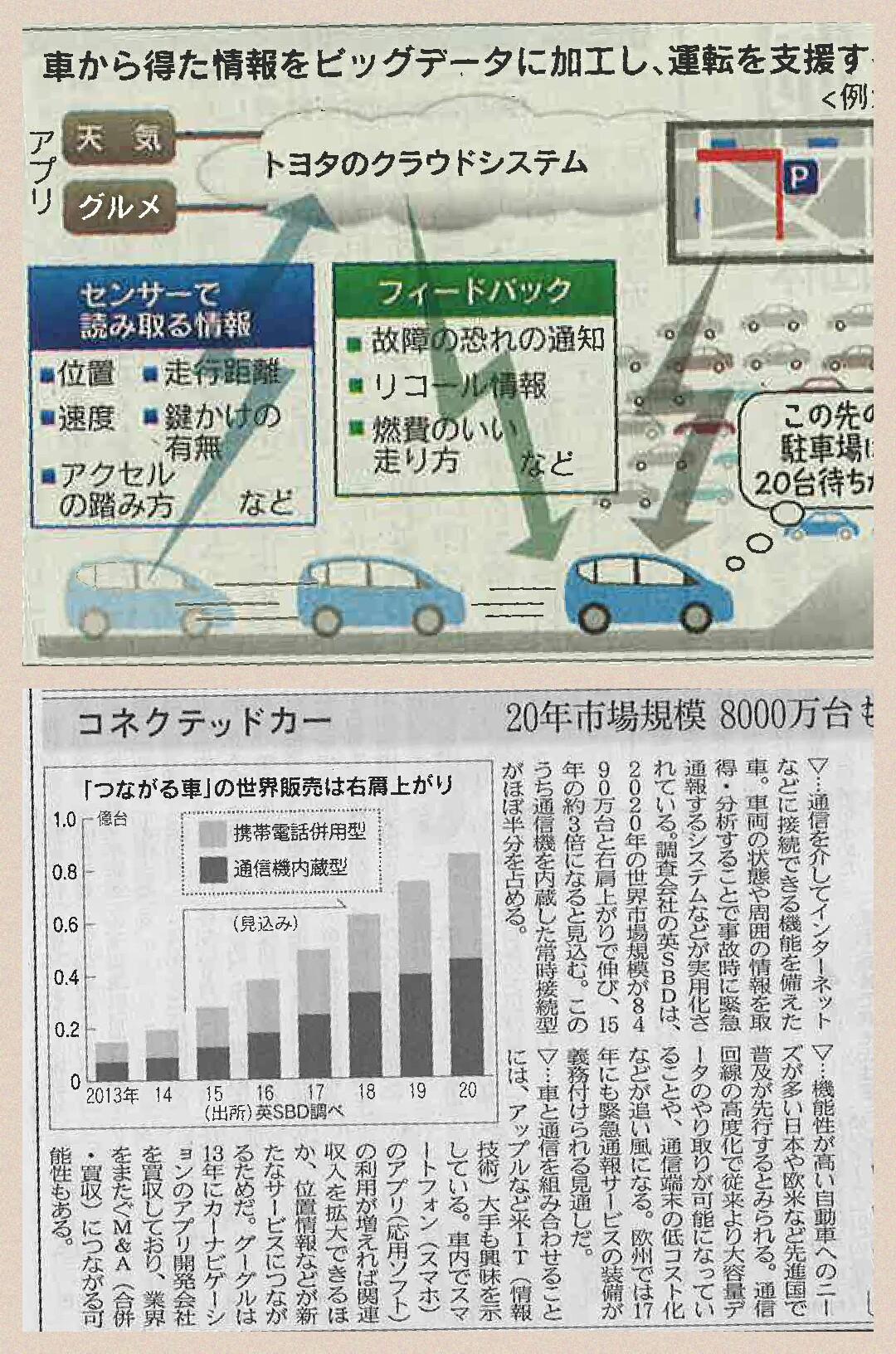 コネクテッドカー トヨタ