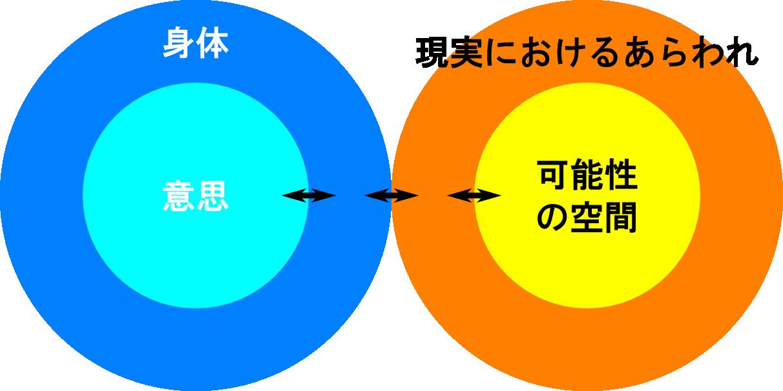 系と系の関係