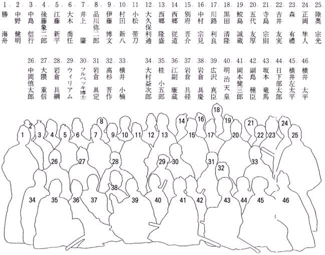 ④幕末維新の志士を集合せしめた貴重映像として知られる「フルベッキ写真」を検証する。この写真は、日本の写真の開祖と云われる上野彦馬氏のスタジオ撮影による「フルベッキと教え子達」とされており、被写体全員に氏名が書き込まれている。